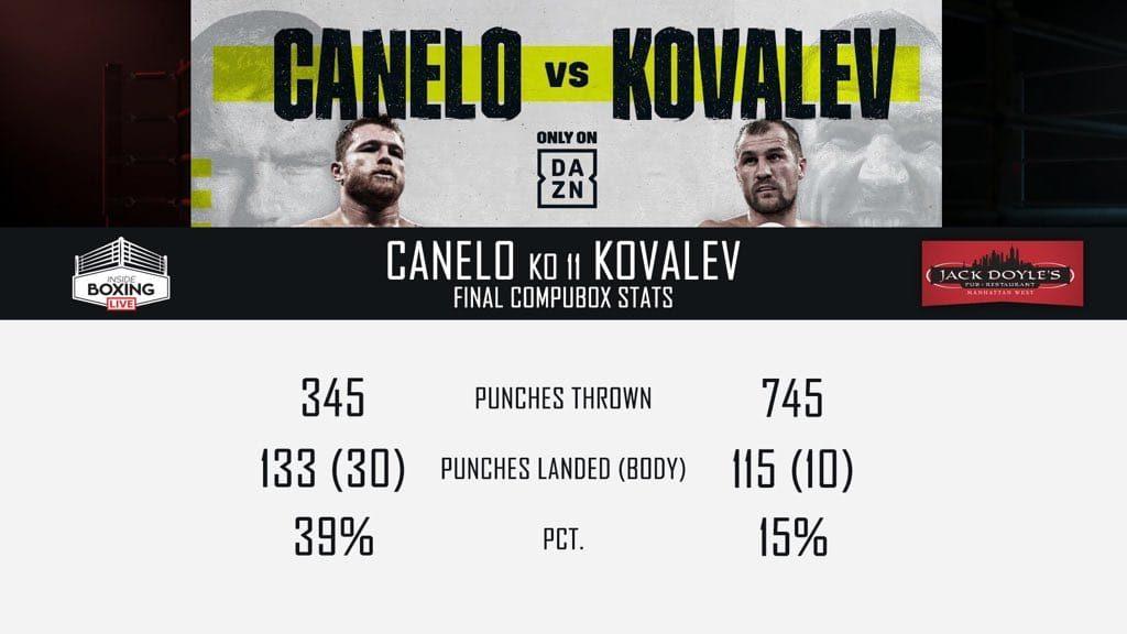 Canelo hạ gục Kovalev để giành danh hiệu vô địch WBO hạng light heavyweight